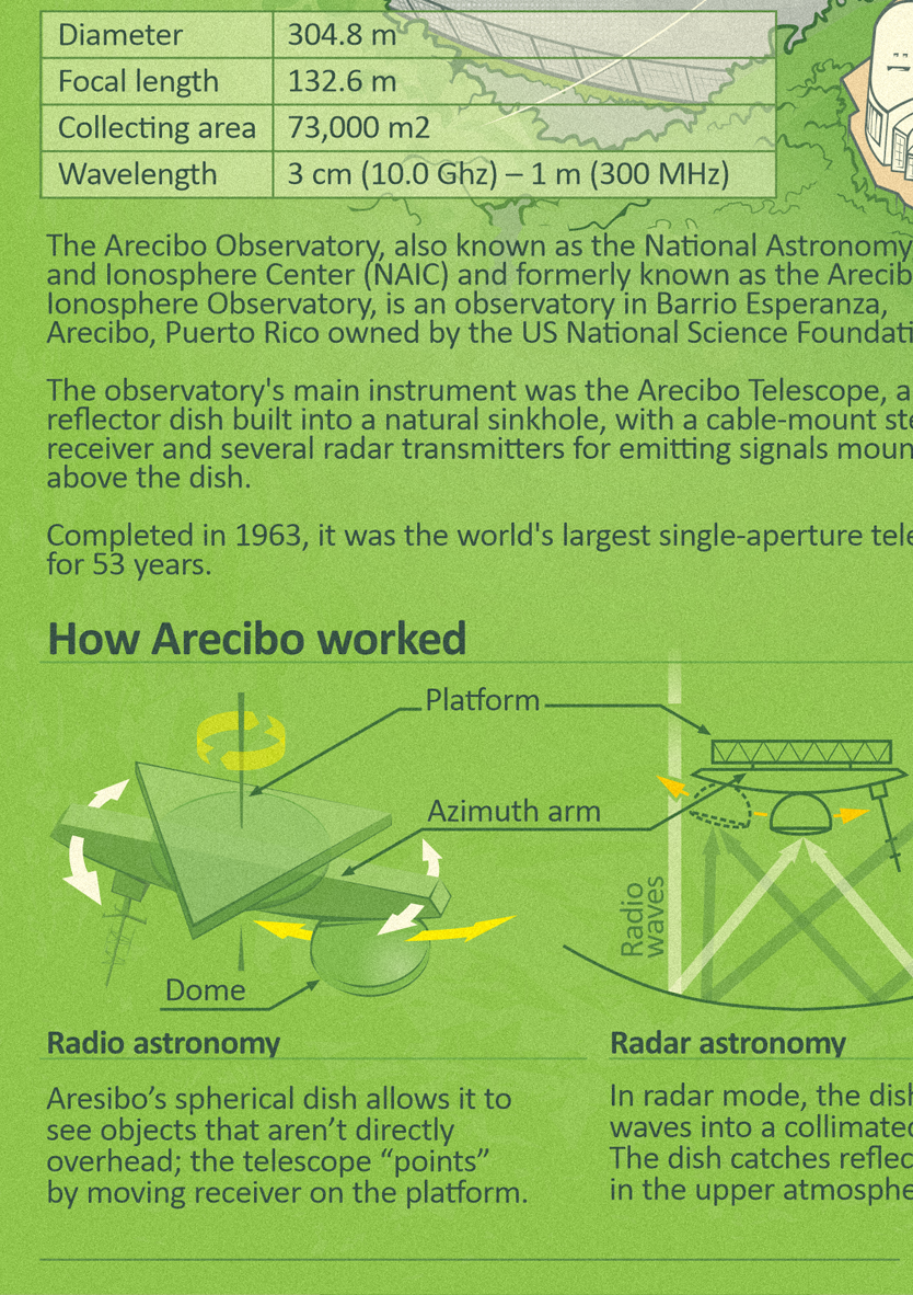2021_Aresibo_eng_version_details_for_site_03