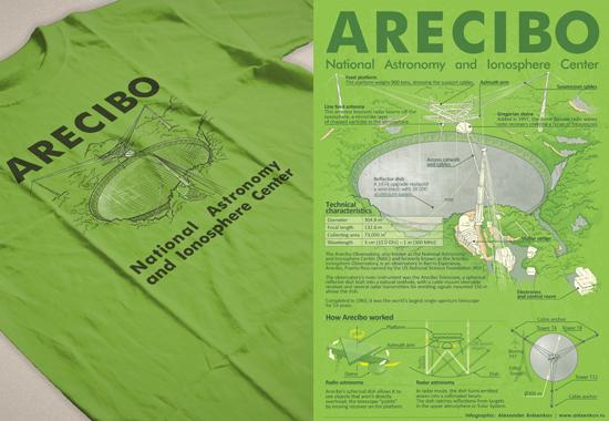 Arecibo — инфографика и принты для футболок